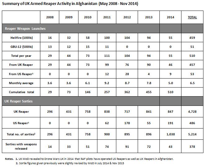 UK-Reaper_stats_Afghanistan-Final