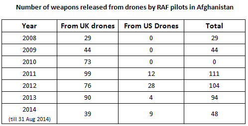 UK-US drone weapon reeleases
