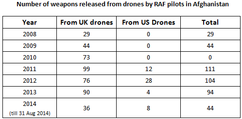 UK-US drone weapon releasesb