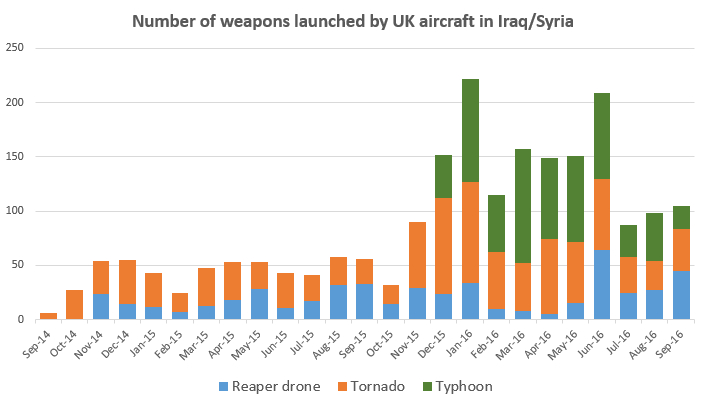 weapons-fired-graph-nov16