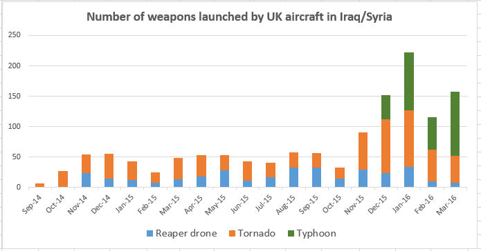 weapons-launched-graph-march16