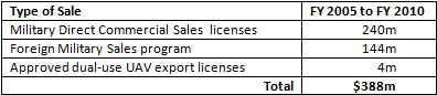 export vs licensing