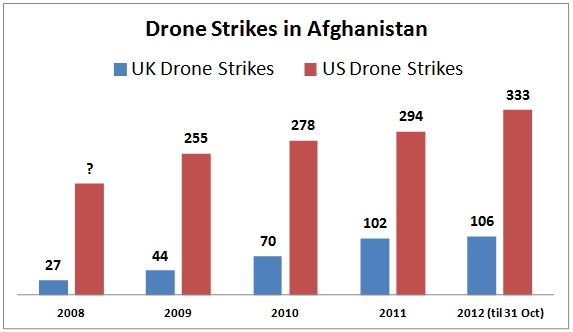 drone strikes with New Figures Reveal Almost 1500 Usuk Drone Strikes In Afghanistan Since 2009 on Topgolf Teeing Off In Hillsboro in addition Shdaily additionally Iraqi Forces Bring Isis Drone Near Mosul besides 300mm M2015 further S 300vm Sa 23 Giantgladiator.