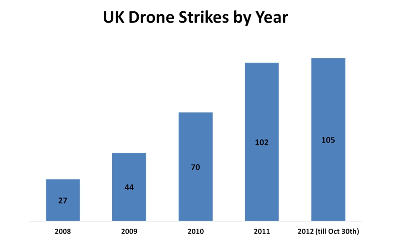 number of us drones with Uk Drone Strike Casualty Figures Incredible Or Just Not Credible on Blood And Honey Man And The 3 Forces Of The Bee Hive By Amit Maharaj besides Agtech Branding likewise The Fbi Has Just Two Drone Pilots For The Entire Agency additionally Military Robot furthermore 244130.
