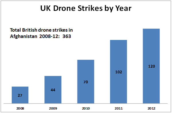 Turning the spotlight on British drone secrets