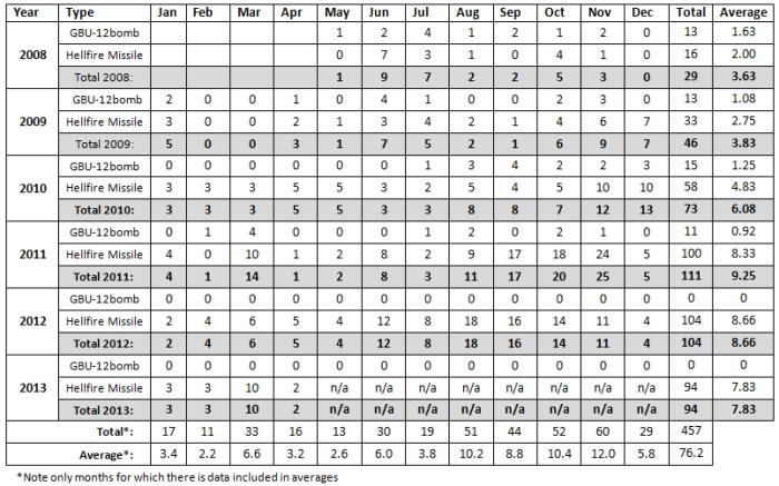 UK-drone_strike_table 31-12-13b