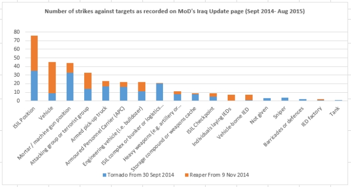 !UK strikes againsts targets-sep-Aug15