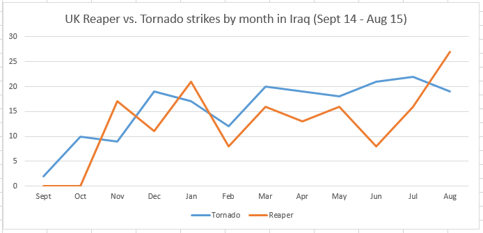 !UK strikes iraq-sep-Aug15