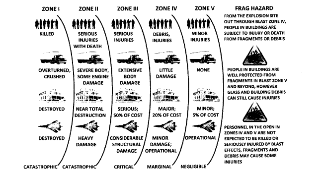 US military diagram detailing impact of blast and fragmentation