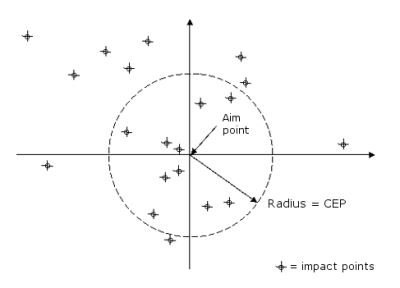 Are we being misguided about precision strike?  Cep-diagram