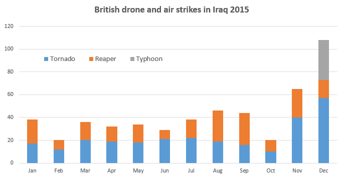 UK-drone-air-strikes-2015 by month- c