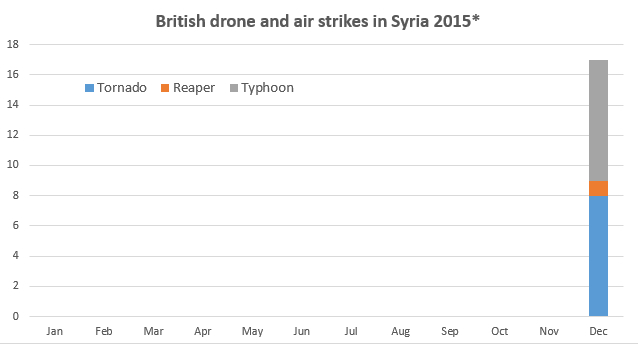 UK-drone-air-strikes-2015 -SYRIA by month- d