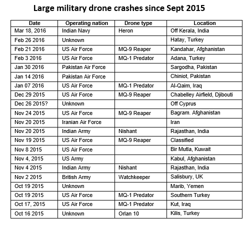 Large drone crashes-at march 2016