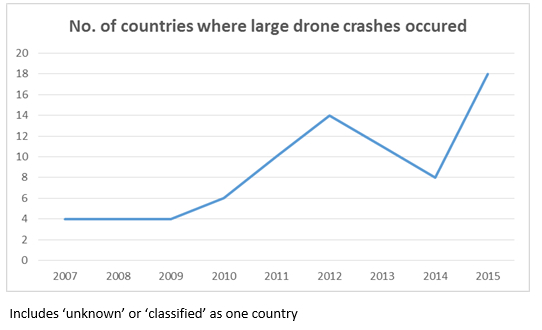 no of countries where crashes