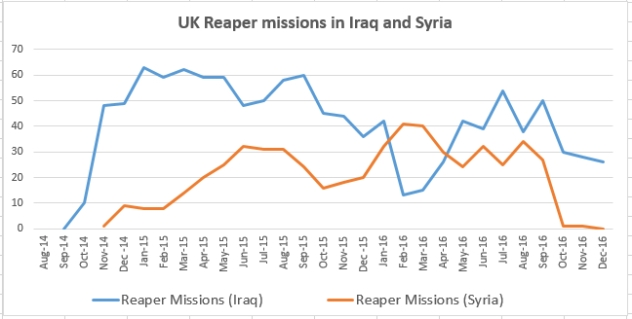 reaper-missions